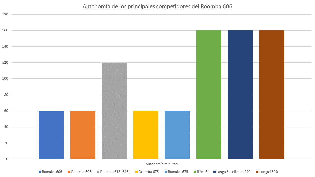 Comparando autonomía Roomba 606