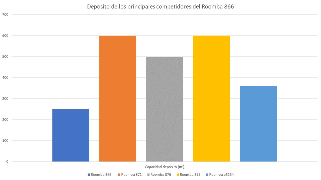 Comparando depósito aspirador Roomba IRobot 866