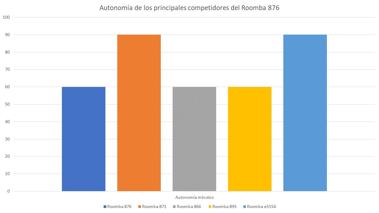 Comparando la autonomía aspirador robot iRobot Roomba 876