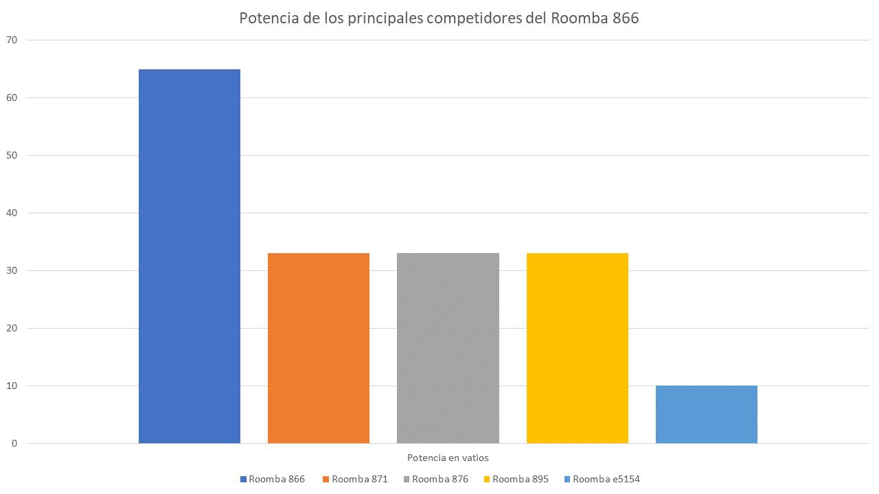 Comparando potencia aspirador Roomba IRobot 866